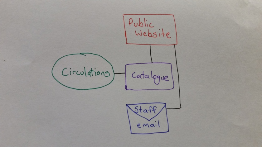 A diagram showing a library catalogue, public website, circulations system, and staff email connected